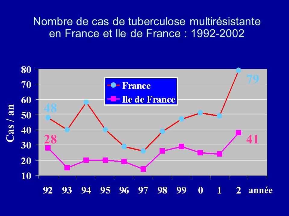 Nombre de cas de tuberculose multirésistante en France et Ile de France : 1992-2002 année Cas / an 48 79 2841