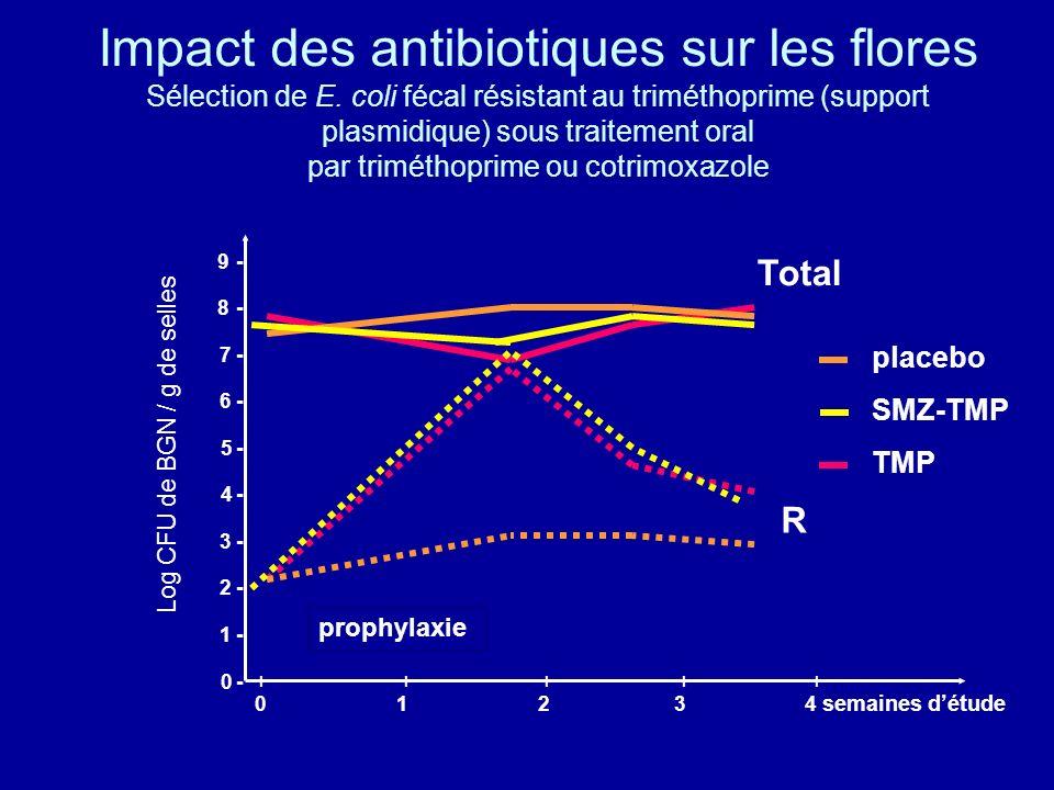 l l l l l 0 1 2 3 4 semaines détude Impact des antibiotiques sur les flores Sélection de E. coli fécal résistant au triméthoprime (support plasmidique