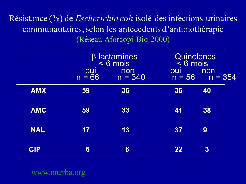-lactaminesQuinolones < 6 mois < 6 mois oui non oui non n = 66 n = 340 n = 56 n = 354 AMX 59 3636 40 AMC 59 3341 38 NAL 17 1337 9 CIP 6 6 22 3 Résista