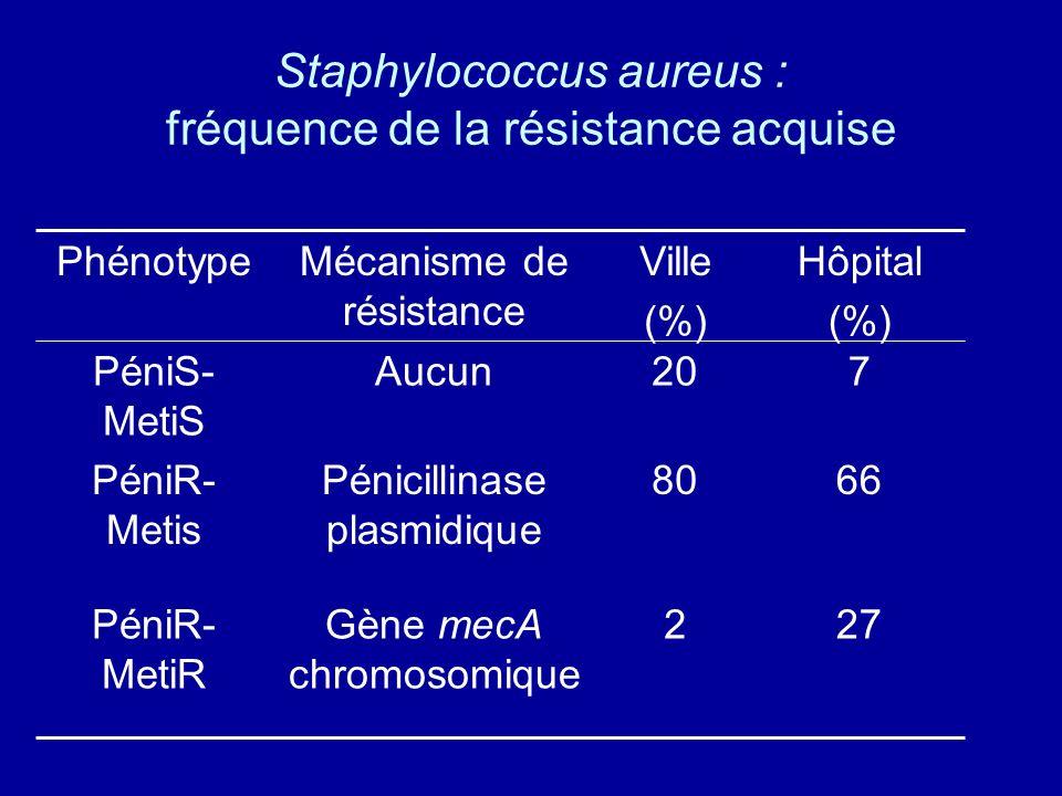 Staphylococcus aureus : fréquence de la résistance acquise 272Gène mecA chromosomique PéniR- MetiR 6680Pénicillinase plasmidique PéniR- Metis 720Aucun