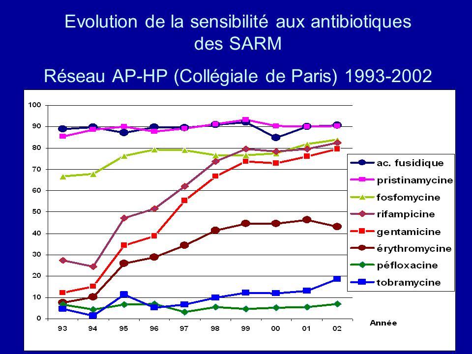 Evolution de la sensibilité aux antibiotiques des SARM Réseau AP-HP (Collégiale de Paris) 1993-2002
