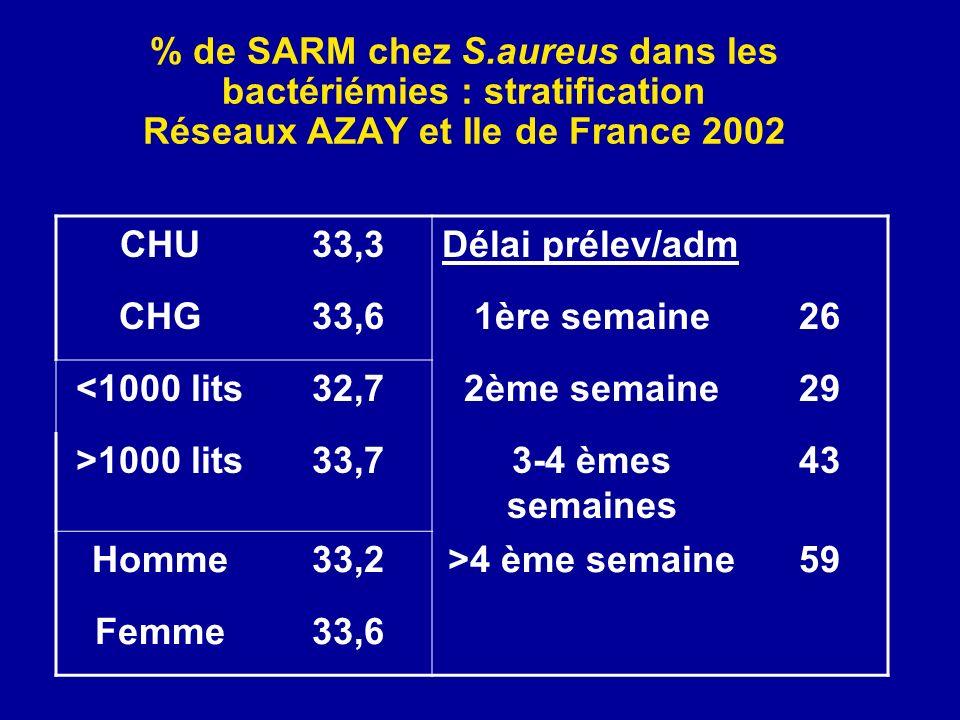 % de SARM chez S.aureus dans les bactériémies : stratification Réseaux AZAY et Ile de France 2002 CHU33,3Délai prélev/adm CHG33,61ère semaine26 <1000