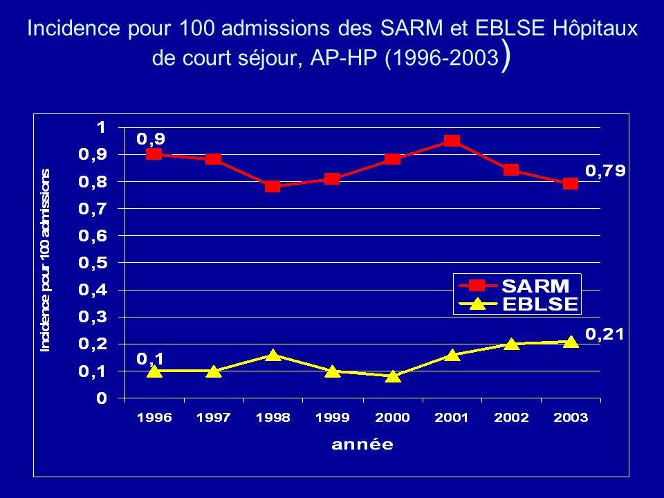 Incidence pour 100 admissions des SARM et EBLSE Hôpitaux de court séjour, AP-HP (1996-2003 )