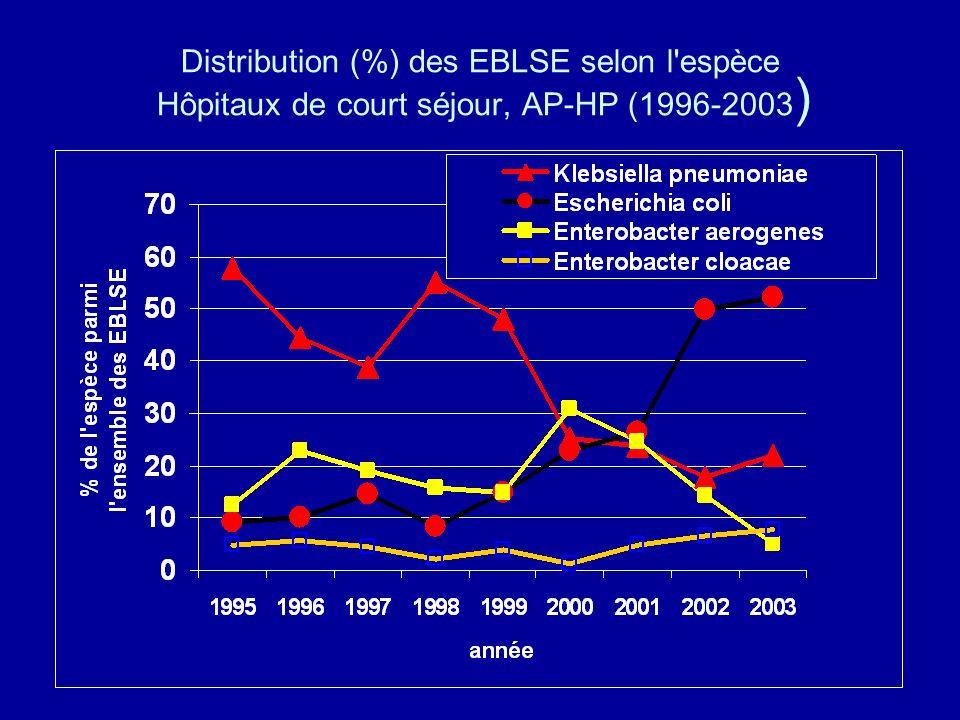 Distribution (%) des EBLSE selon l'espèce Hôpitaux de court séjour, AP-HP (1996-2003 )