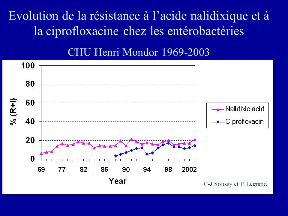 Evolution de la résistance à lacide nalidixique et à la ciprofloxacine chez les entérobactéries CHU Henri Mondor 1969-2003 C-J Soussy et P. Legrand