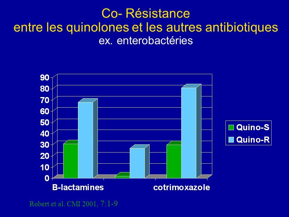 Co- Résistance entre les quinolones et les autres antibiotiques ex. enterobactéries Robert et al. CMI 2001, 7:1-9