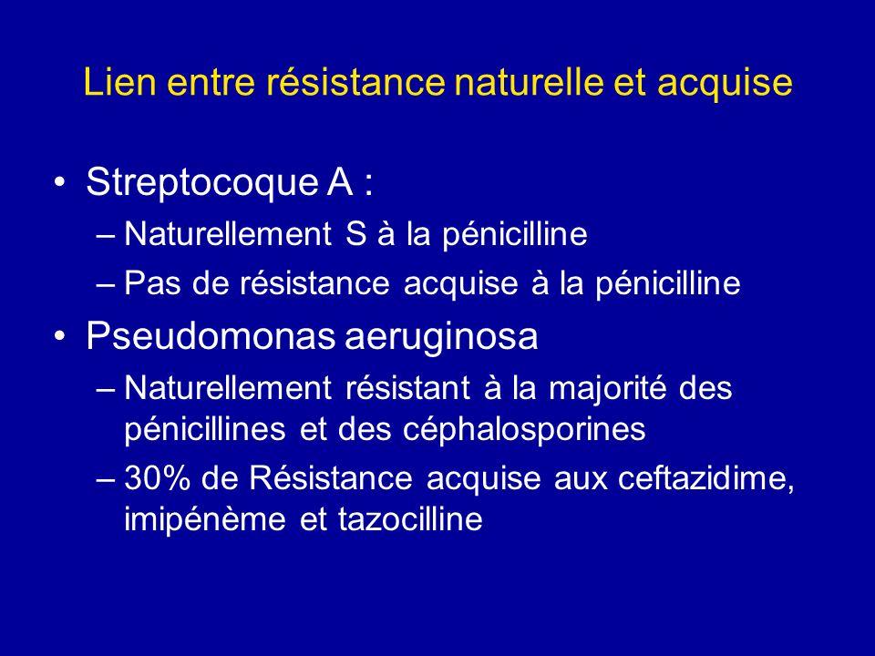 Lien entre résistance naturelle et acquise Streptocoque A : –Naturellement S à la pénicilline –Pas de résistance acquise à la pénicilline Pseudomonas