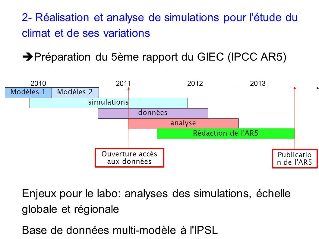 2- Réalisation et analyse de simulations pour l étude du climat et de ses variations Préparation du 5ème rapport du GIEC (IPCC AR5) Enjeux pour le labo: analyses des simulations, échelle globale et régionale Base de données multi-modèle à l IPSL 201020112012 2013 Ouverture accès aux données Publicatio n de l AR5 Modèles 1 simulations données analyse Rédaction de l AR5 Modèles 2