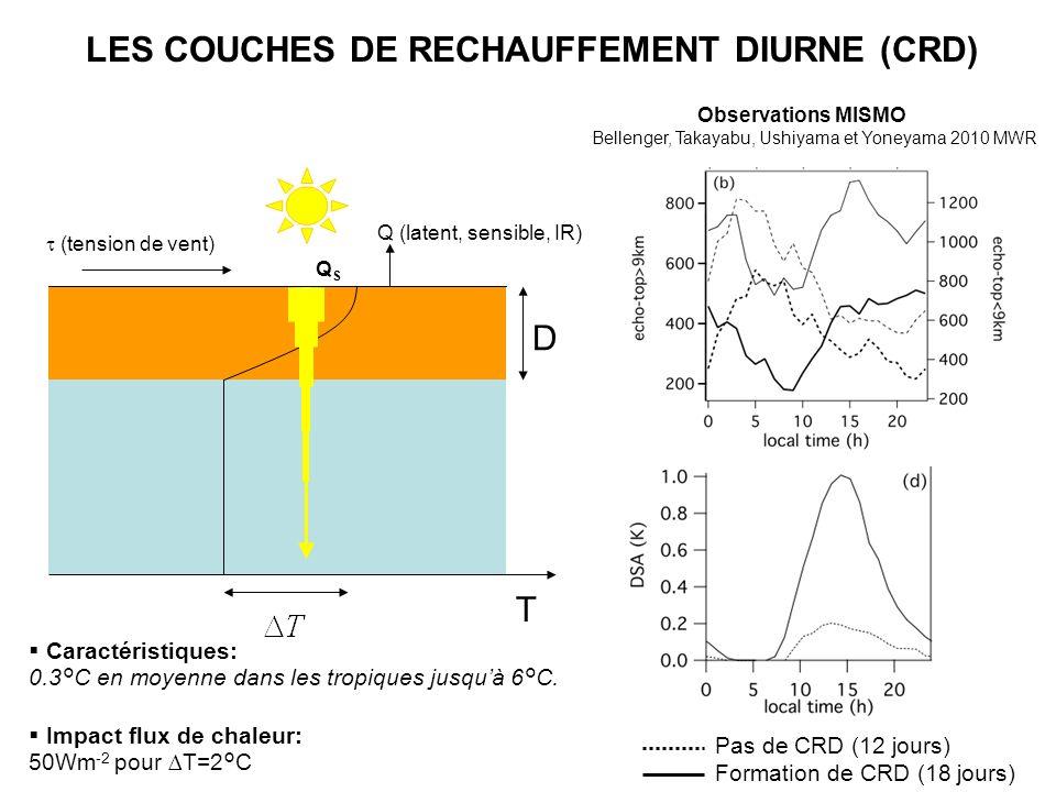 LES COUCHES DE RECHAUFFEMENT DIURNE (CRD) (tension de vent) Q (latent, sensible, IR) T D QSQS Caractéristiques: 0.3°C en moyenne dans les tropiques ju