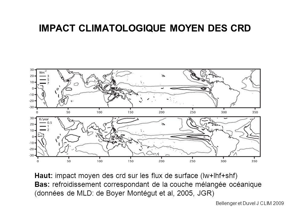 IMPACT CLIMATOLOGIQUE MOYEN DES CRD Bellenger et Duvel J CLIM 2009 Haut: impact moyen des crd sur les flux de surface (lw+lhf+shf) Bas: refroidissemen