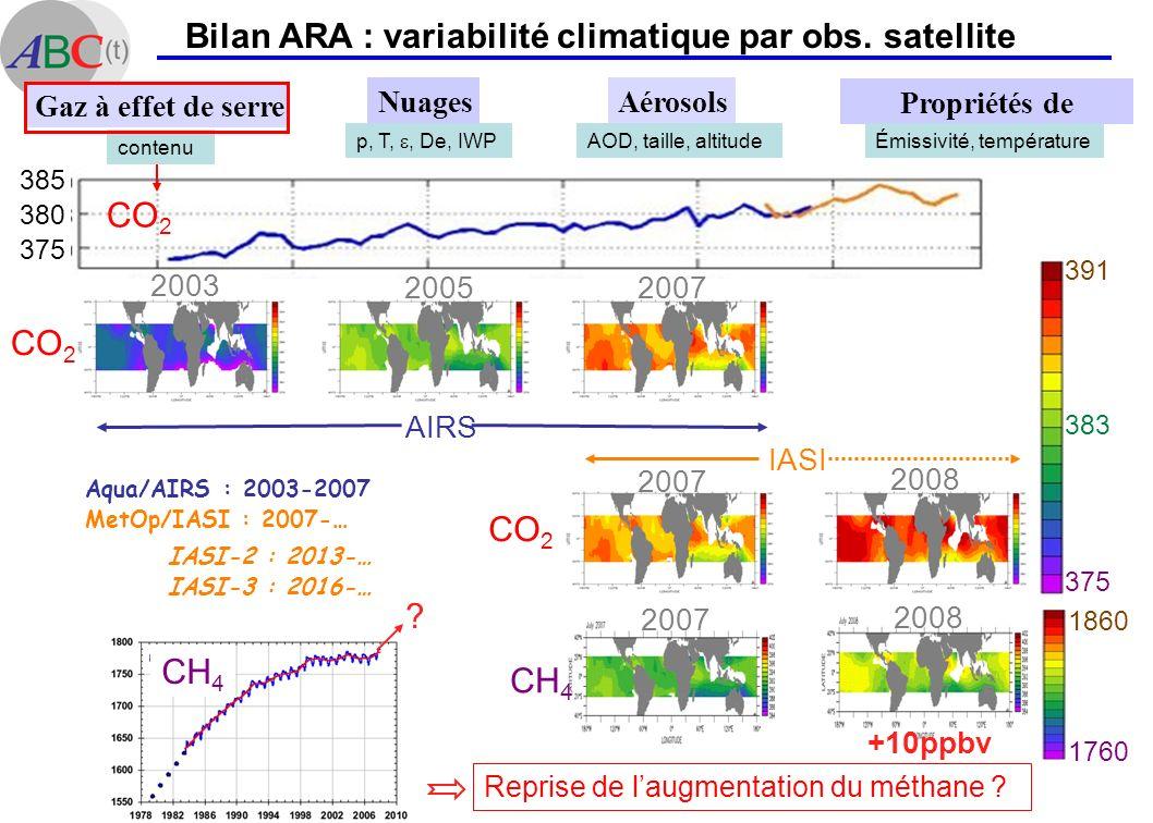 AG du LMD 9 Fév 2010 Bilan ARA : variabilité climatique par obs. satellite ? CH 4 Reprise de laugmentation du méthane ? +10ppbv 2007 2008 1760 1860 Aé