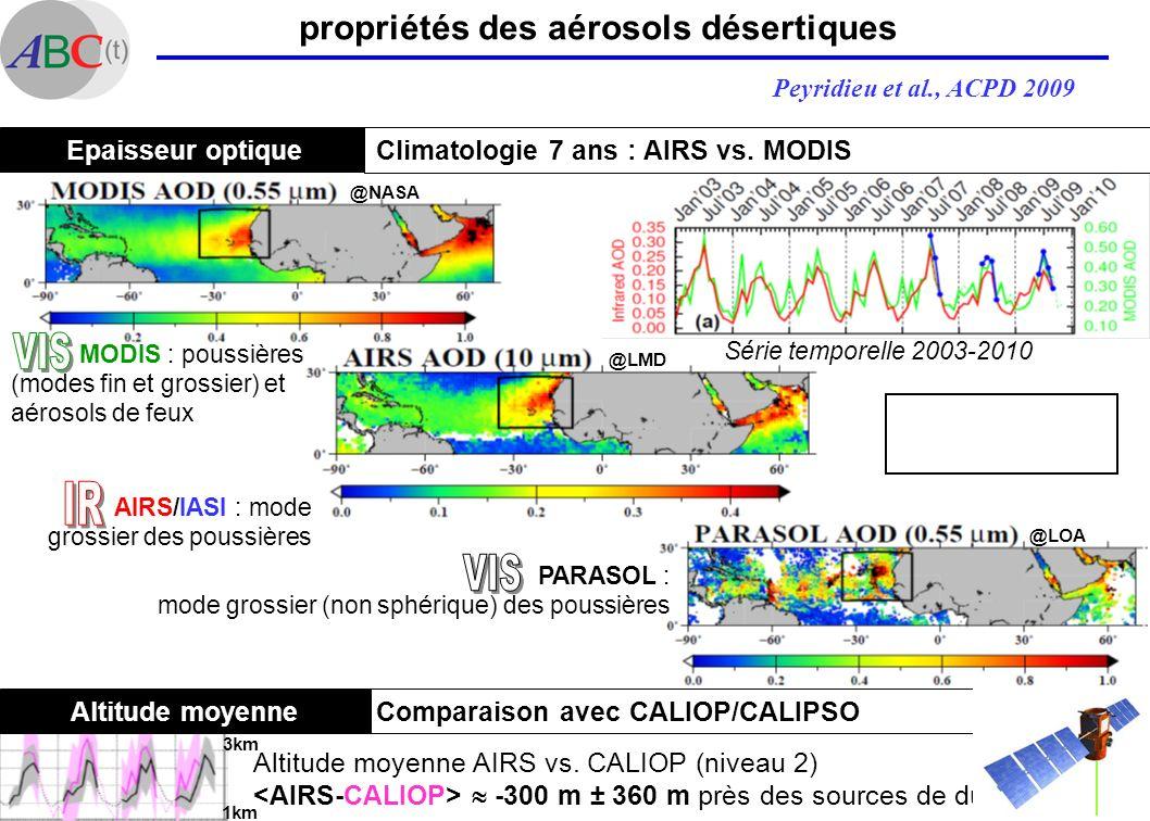 AG du LMD 9 Fév 2010 propriétés des aérosols désertiques Peyridieu et al., ACPD 2009 Epaisseur optique Climatologie 7 ans : AIRS vs. MODIS Altitude mo