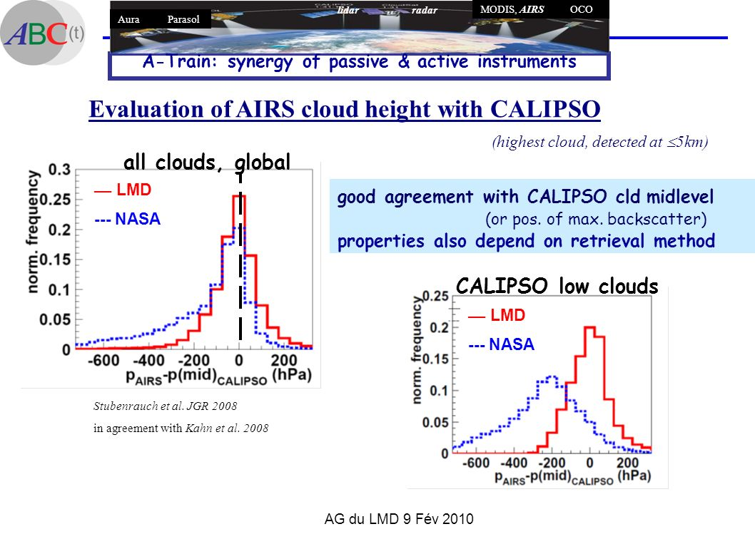 AG du LMD 9 Fév 2010 Evaluation of AIRS cloud height with CALIPSO good agreement with CALIPSO cld midlevel (or pos. of max. backscatter) properties al