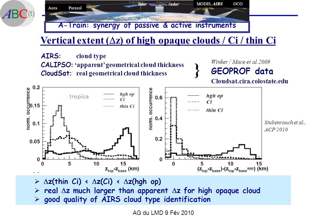 AG du LMD 9 Fév 2010 Vertical extent ( z) of high opaque clouds / Ci / thin Ci A-Train: synergy of passive & active instruments lidar radar MODIS, AIR