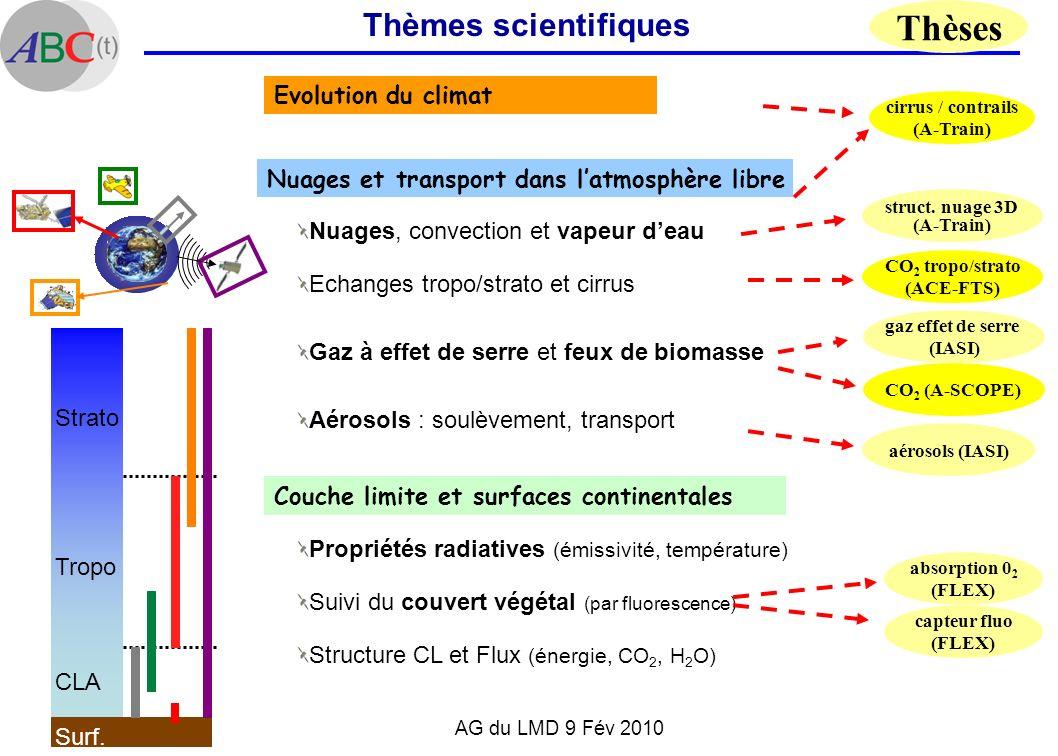 AG du LMD 9 Fév 2010 Couche limite et surfaces continentales Structure CL et Flux (énergie, CO 2, H 2 O) Suivi du couvert végétal (par fluorescence) P