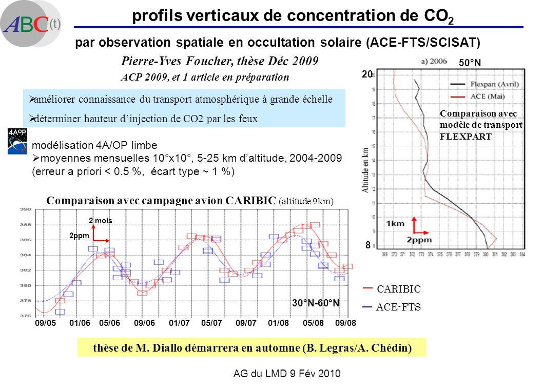 AG du LMD 9 Fév 2010 profils verticaux de concentration de CO 2 Comparaison avec campagne avion CARIBIC (altitude 9km) CARIBIC ACE-FTS 2ppm 2 mois 09/