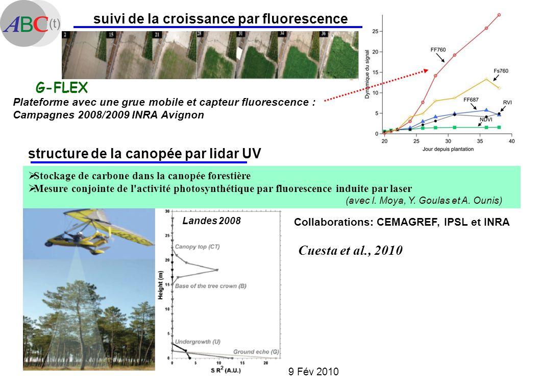 AG du LMD 9 Fév 2010 suivi de la croissance par fluorescence Plateforme avec une grue mobile et capteur fluorescence : Campagnes 2008/2009 INRA Avigno