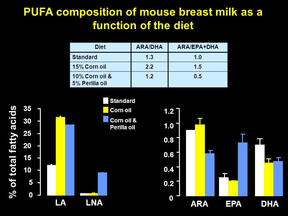 Standard Corn oil Corn oil & Perilla oil 0 5 10 15 20 25 30 35 % of total fatty acids LALNA 0 0.2 0.4 0.6 0.8 1.0 1.2 ARAEPADHA DietARA/DHAARA/EPA+DHA