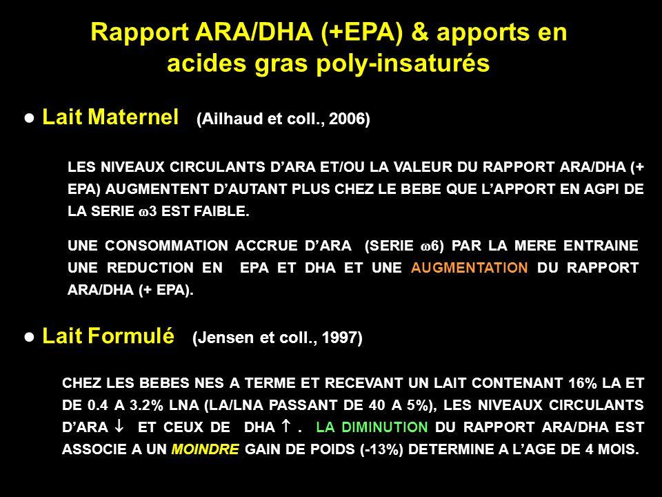 Lait Maternel (Ailhaud et coll., 2006) LES NIVEAUX CIRCULANTS DARA ET/OU LA VALEUR DU RAPPORT ARA/DHA (+ EPA) AUGMENTENT DAUTANT PLUS CHEZ LE BEBE QUE