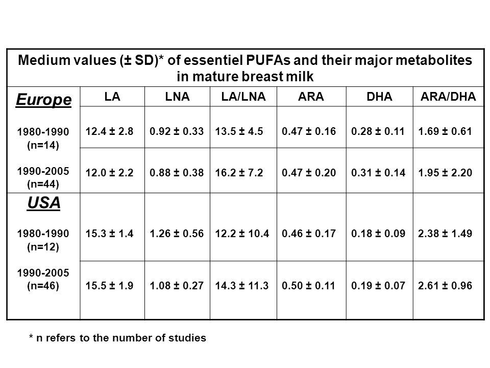 Medium values (± SD)* of essentiel PUFAs and their major metabolites in mature breast milk Europe 1980-1990 (n=14) 1990-2005 (n=44) LALNALA/LNAARADHAA