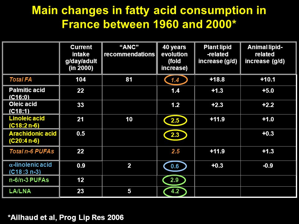 Main changes in fatty acid consumption in France between 1960 and 2000* 1.4 2.9 4.2 Current intake g/day/adult (in 2000) ANC recommendations 40 years