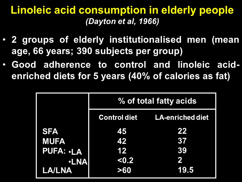 2 groups of elderly institutionalised men (mean age, 66 years; 390 subjects per group) Good adherence to control and linoleic acid- enriched diets for