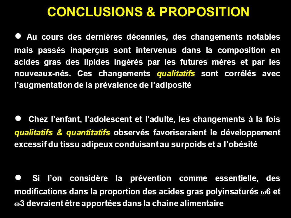 CONCLUSIONS & PROPOSITION Au cours des dernières décennies, des changements notables mais passés inaperçus sont intervenus dans la composition en acid