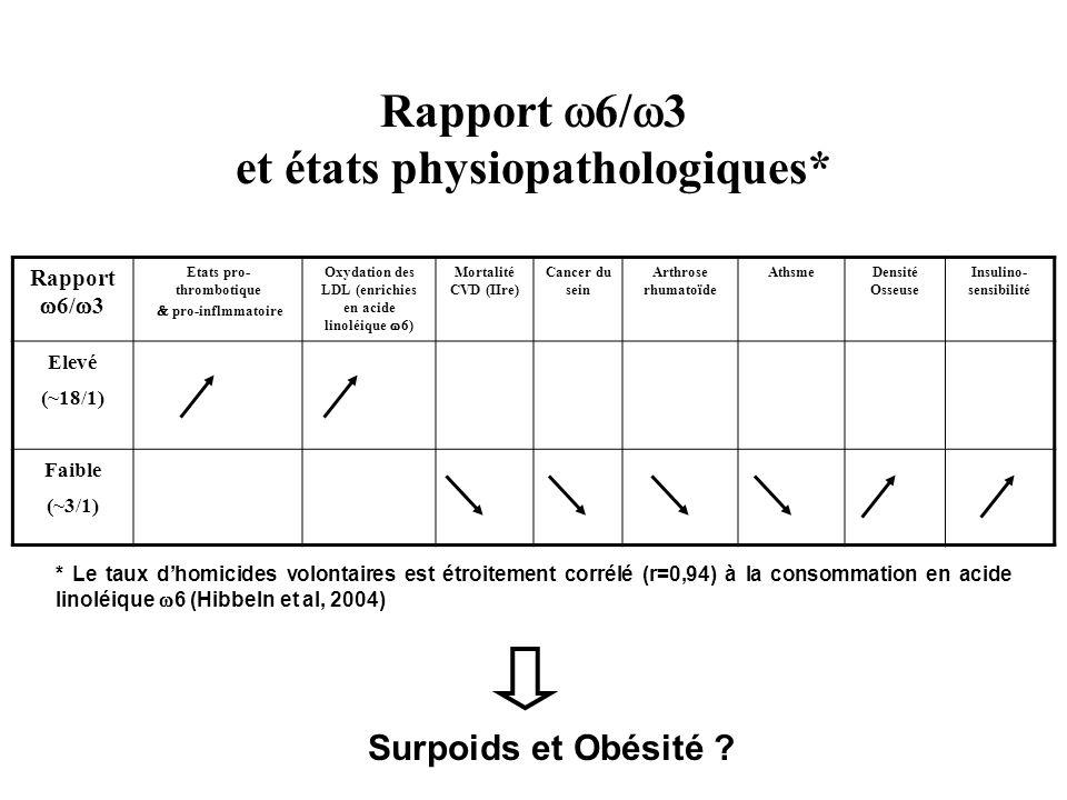 Rapport 6/ 3 et états physiopathologiques* Rapport 6/ 3 Etats pro- thrombotique pro-inflmmatoire Oxydation des LDL (enrichies en acide linoléique 6) M