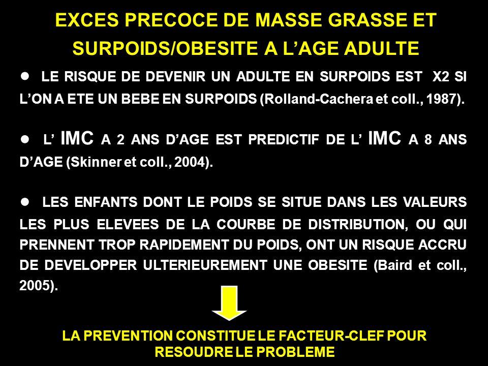EXCES PRECOCE DE MASSE GRASSE ET SURPOIDS/OBESITE A LAGE ADULTE LE RISQUE DE DEVENIR UN ADULTE EN SURPOIDS EST X2 SI LON A ETE UN BEBE EN SURPOIDS (Ro