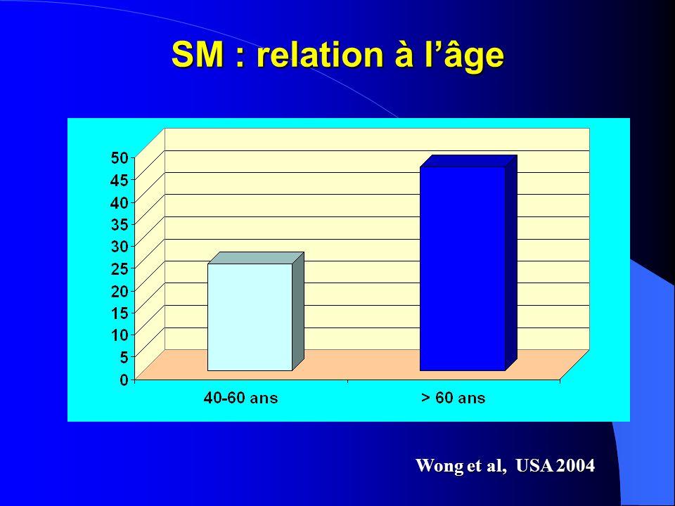 SM : relation à lâge Wong et al, USA 2004
