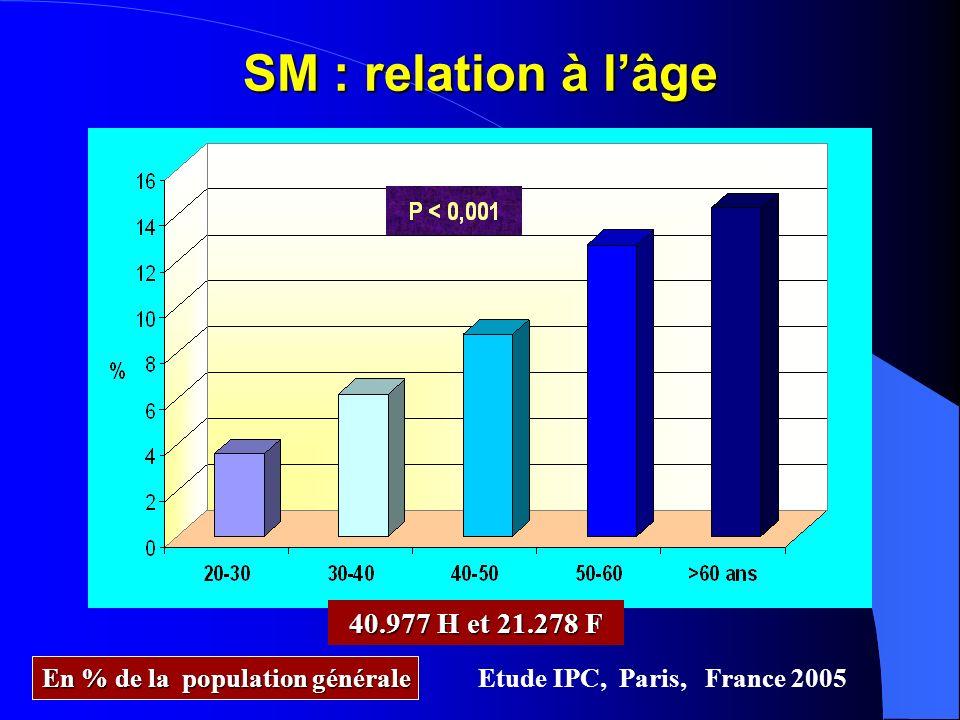 SM : relation à lâge Etude IPC, Paris, France 2005 40.977 H et 21.278 F En % de la population générale