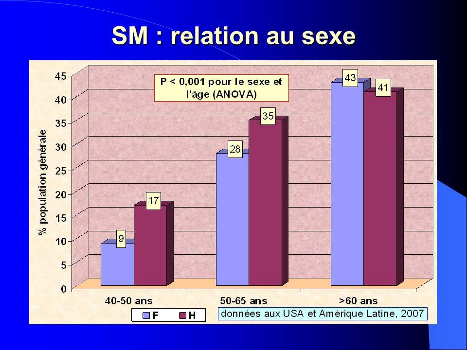 SM : relation au sexe