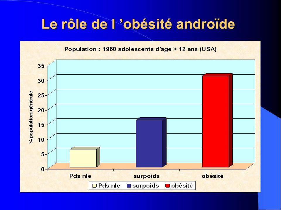 Le rôle de l obésité androïde