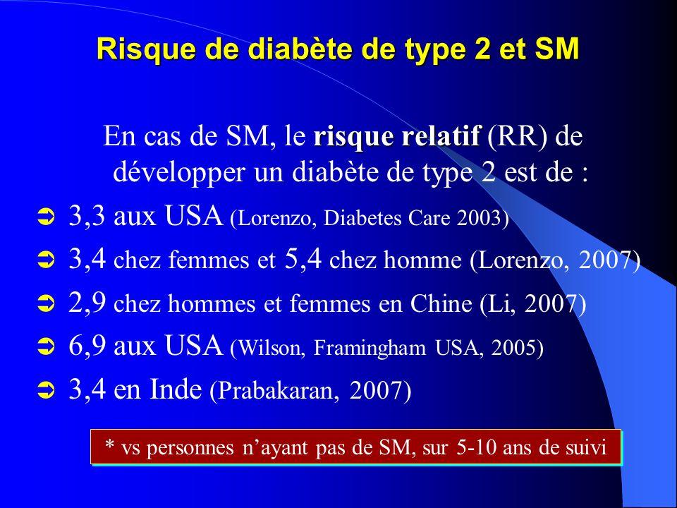 risque relatif En cas de SM, le risque relatif (RR) de développer un diabète de type 2 est de : 3,3 aux USA (Lorenzo, Diabetes Care 2003) 3,4 chez fem