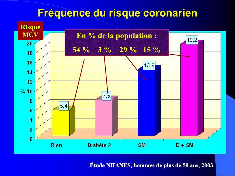 Fréquence du risque coronarien Étude NHANES, hommes de plus de 50 ans, 2003 En % de la population : 54 % 3 % 29 % 15 % Risque MCV