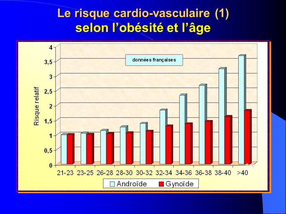 Le risque cardio-vasculaire (1) selon lobésité et lâge
