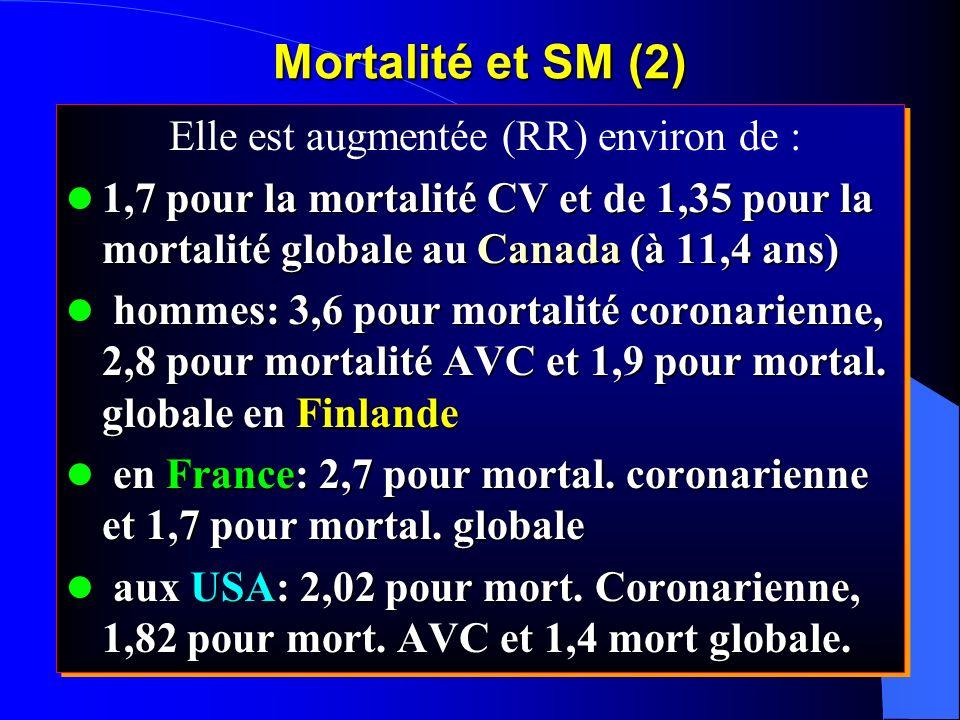 Elle est augmentée (RR) environ de : 1,7 pour la mortalité CV et de 1,35 pour la mortalité globale au Canada (à 11,4 ans) 1,7 pour la mortalité CV et