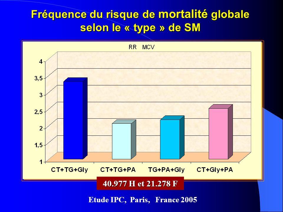 Fréquence du risque de mortalité globale selon le « type » de SM Etude IPC, Paris, France 2005 40.977 H et 21.278 F