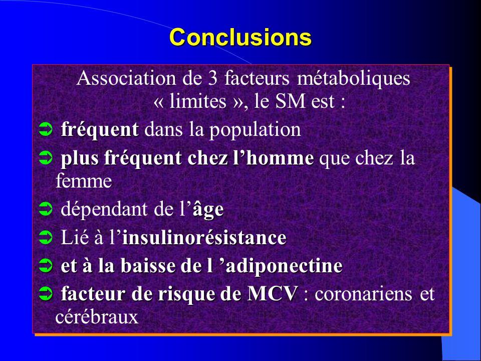 Conclusions Association de 3 facteurs métaboliques « limites », le SM est : fréquent fréquent dans la population plus fréquent chez lhomme plus fréque