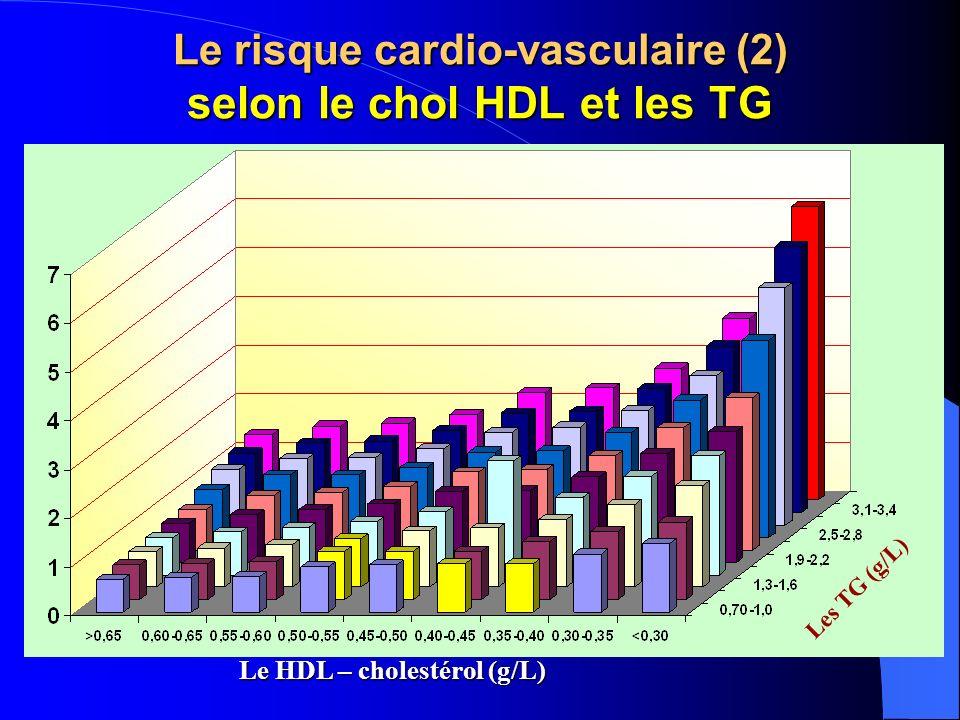 Le risque cardio-vasculaire (2) selon le chol HDL et les TG Le HDL – cholestérol (g/L) Les TG (g/L)