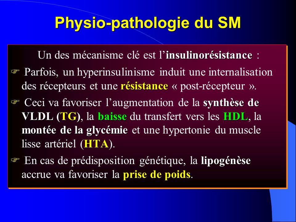 Physio-pathologie du SM insulinorésistance Un des mécanisme clé est linsulinorésistance : résistance Parfois, un hyperinsulinisme induit une internali