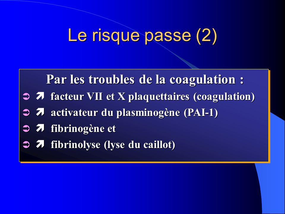 Par les troubles de la coagulation : facteur VII et X plaquettaires (coagulation) activateur du plasminogène (PAI-1) activateur du plasminogène (PAI-1