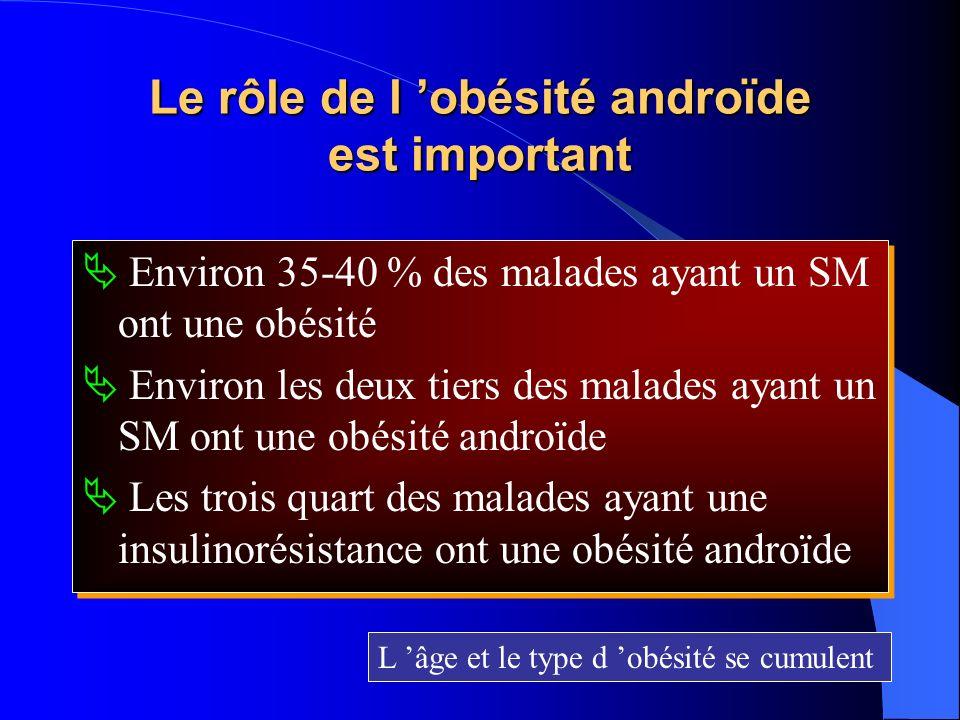 Le rôle de l obésité androïde est important Environ 35-40 % des malades ayant un SM ont une obésité Environ les deux tiers des malades ayant un SM ont