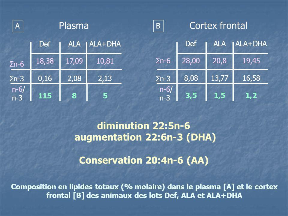 Composition en lipides totaux (% molaire) dans le plasma [A] et le cortex frontal [B] des animaux des lots Def, ALA et ALA+DHA Def 18,38 0,16 115 ALA