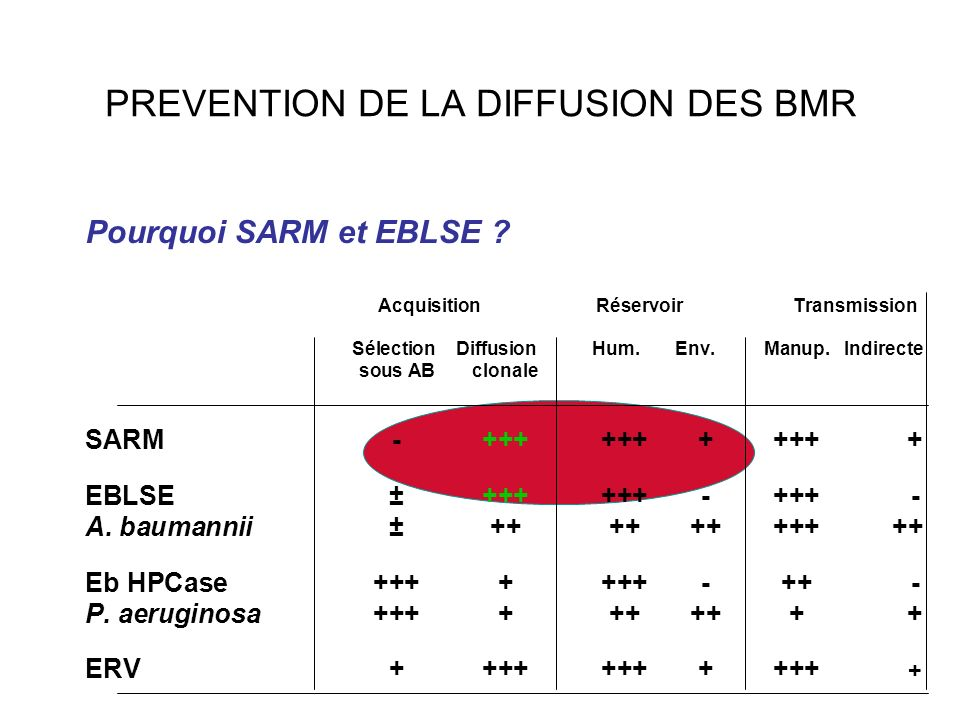 PREVENTION DE LA DIFFUSION DES BMR Pourquoi SARM et EBLSE ? Acquisition Réservoir Transmission Sélection Diffusion Hum. Env.Manup.Indirecte sous ABclo