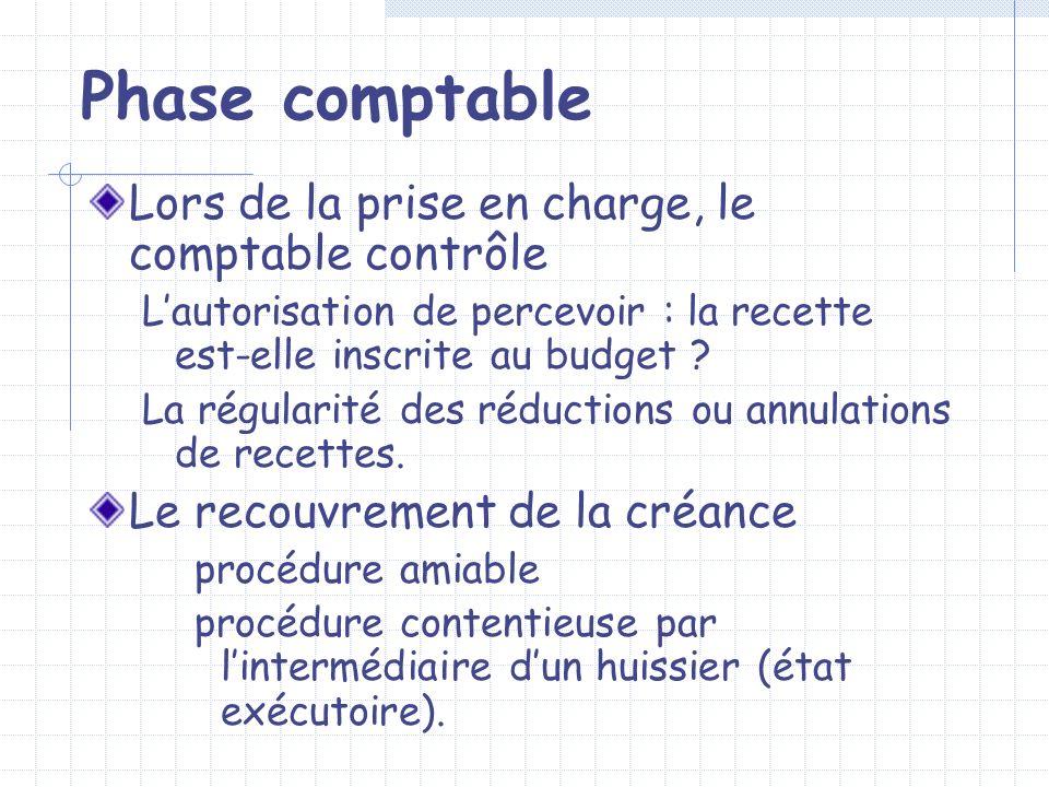 Phase comptable Lors de la prise en charge, le comptable contrôle Lautorisation de percevoir : la recette est-elle inscrite au budget ? La régularité