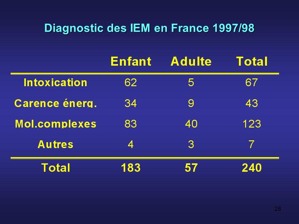 25 Diagnostics à lâge adulte Maladies classiquement diagnostiquées chez ladulteMaladies classiquement diagnostiquées chez ladulte –M de Gaucher, Fabry, porphyrie aigue Formes « atténuées » de maladies classiquement diagnostiquées chez lenfantFormes « atténuées » de maladies classiquement diagnostiquées chez lenfant –UCD, homocystinurie, glycogénoses