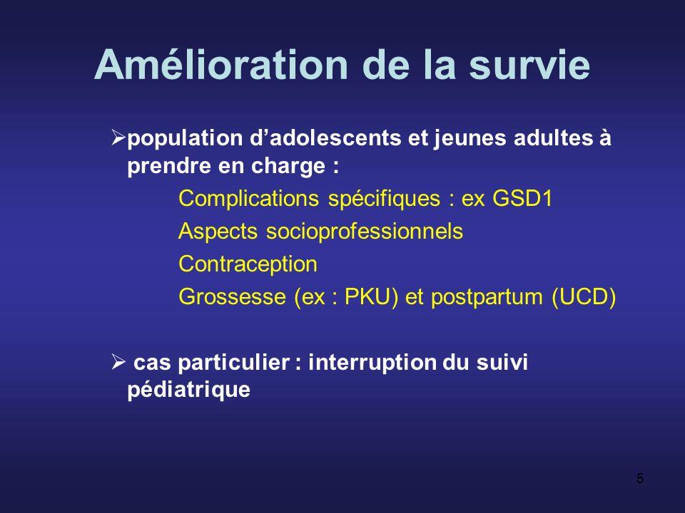 5 Amélioration de la survie population dadolescents et jeunes adultes à prendre en charge : Complications spécifiques : ex GSD1 Aspects socioprofessionnels Contraception Grossesse (ex : PKU) et postpartum (UCD) cas particulier : interruption du suivi pédiatrique