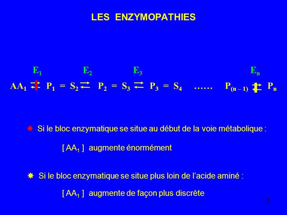 3 LES ENZYMOPATHIES AA 1 P 1 = S 2 P 2 = S 3 P 3 = S 4 …… P (n – 1) P n E 1 E 2 E 3 E n Si le bloc enzymatique se situe au début de la voie métaboliqu