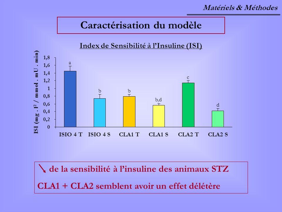 Caractérisation du modèle Index de Sensibilité à lInsuline (ISI) 0 0,2 0,4 0,6 0,8 1 1,2 1,4 1,6 1,8 ISIO 4 TISIO 4 SCLA1 TCLA1 SCLA2 TCLA2 S ISI (mg.